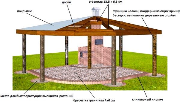 Конструкция деревянной беседки